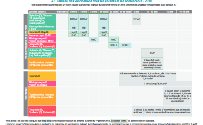 Nouveau Calendrier Vaccinal 2019.Calendrier Vaccinal 2018 Creche Koalakids Fr